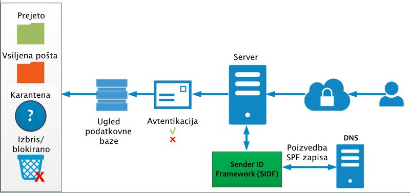 Razlaga SPF protokola.